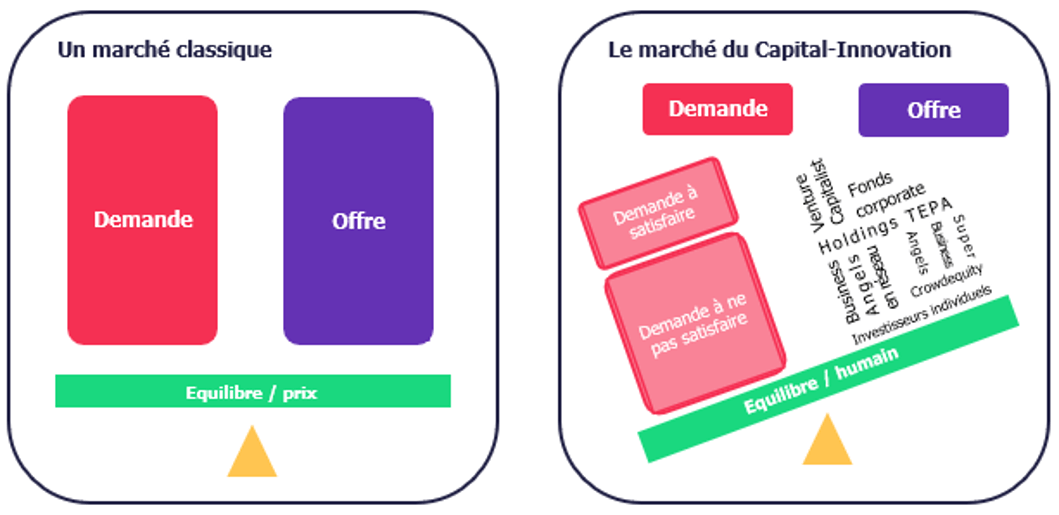 Le marché de l'innovation