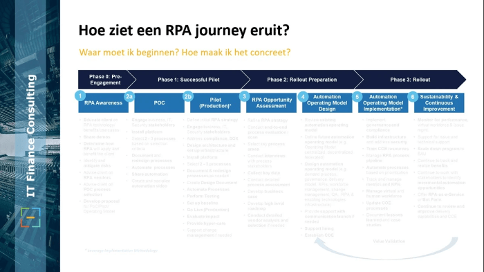 RPA Robotic Proces Automation CFO