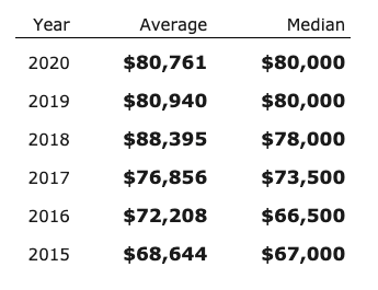 Salary Average and Median by Year