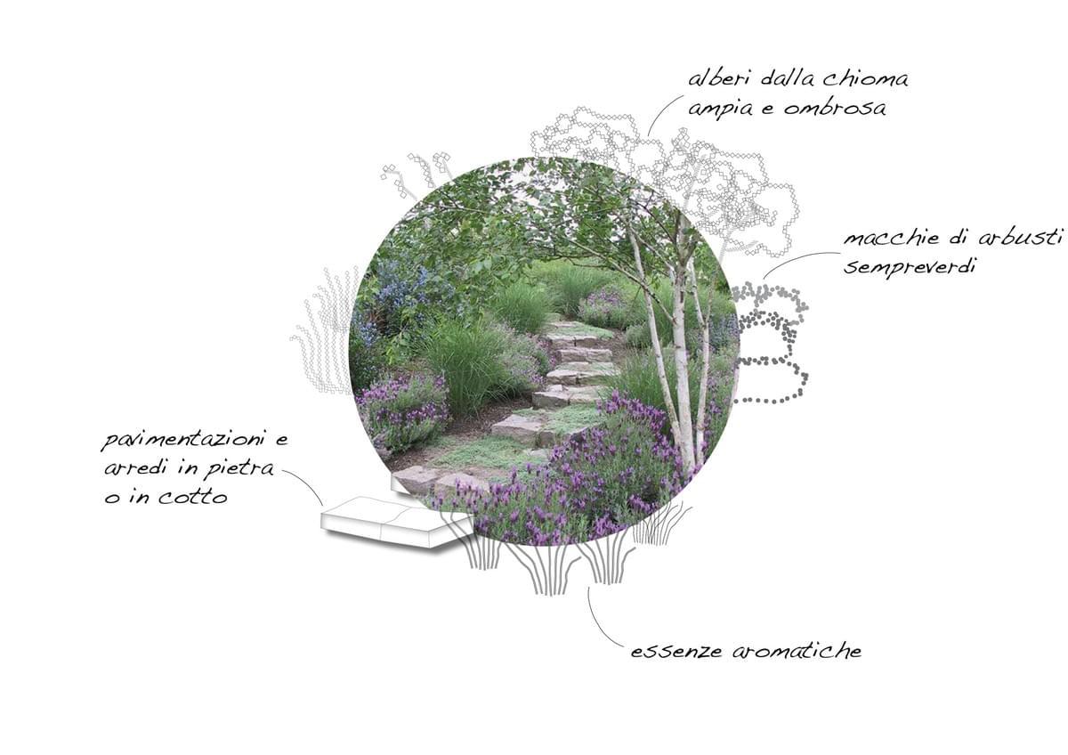 Tipi Di Piante Sempreverdi il giardino mediterraneo