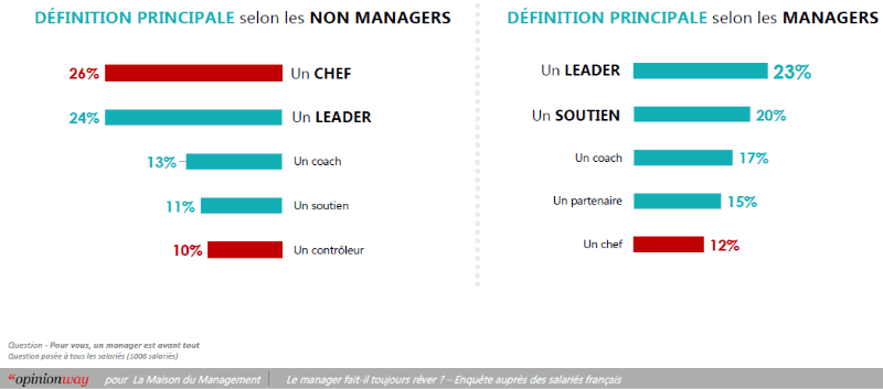 comment les non-managers voient les managers et comment les managers se voient eux-mêmes, slide opinionway