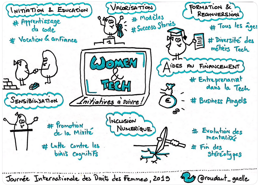 sketchnote Gaëlle Roudaut - Women in Tech