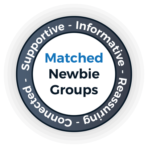 Matched Support Groups - English Perfected London