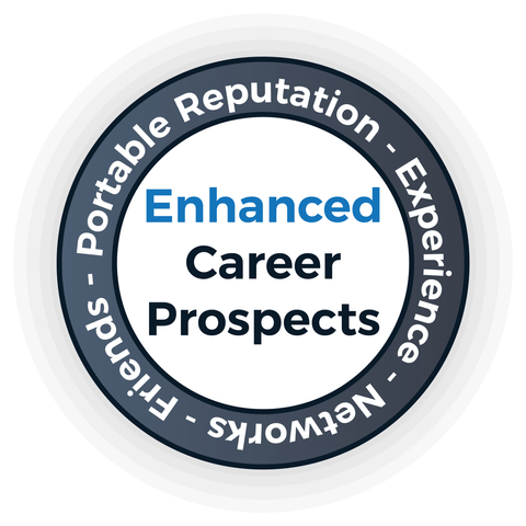 Enhanced Career Prospects - English Perfected London