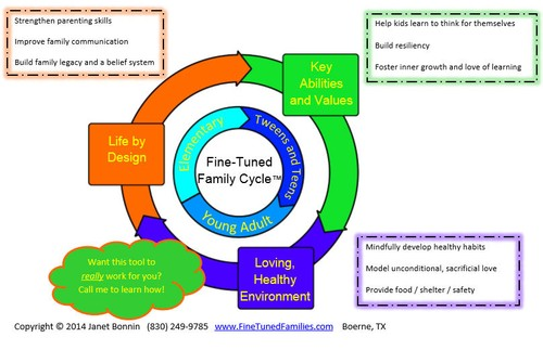 Fine-Tuned Family Cycle & SMAART Goals CLICK HERE For More